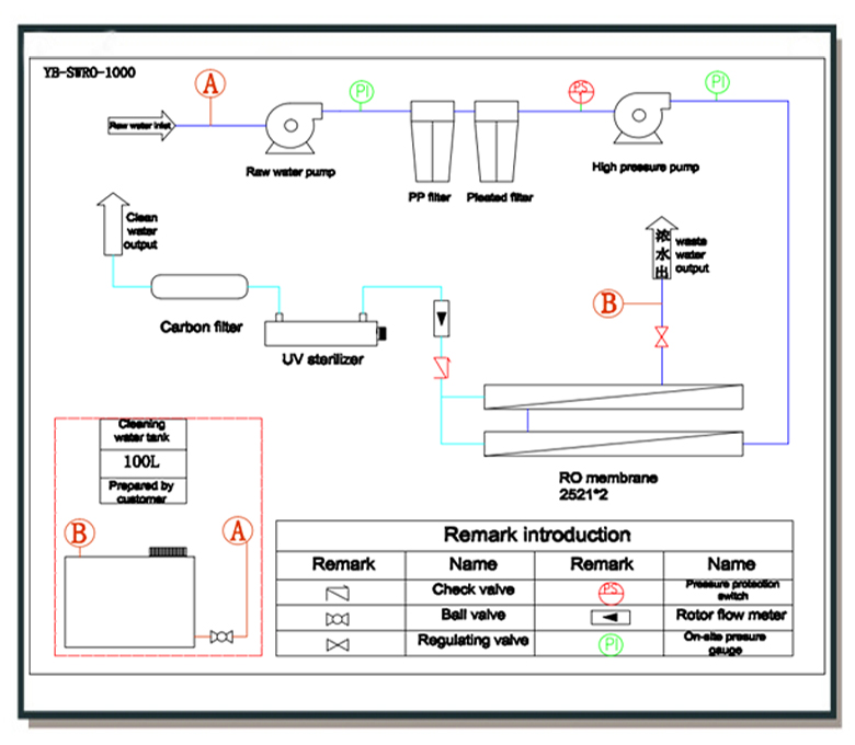 portable water filter diagram. YB-SWRO-1000LPD Portable Movable Seawater Desalination RO System. Process Flow Diagram Water Filter G